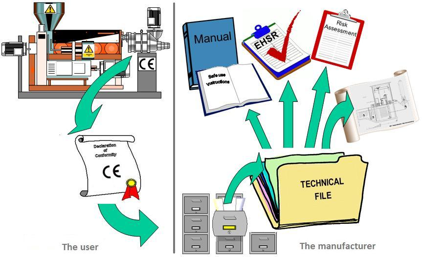 Diagram hat the CE Mark represents