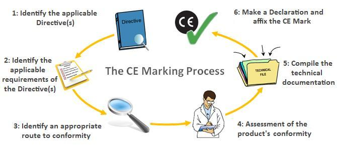 The CE Marking Process