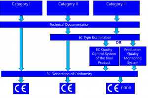 Guide to CE Marking Personal Protective Equipment (PPE)