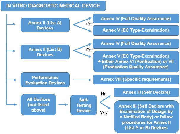 ce marking in vitro diagnostic medical devices
