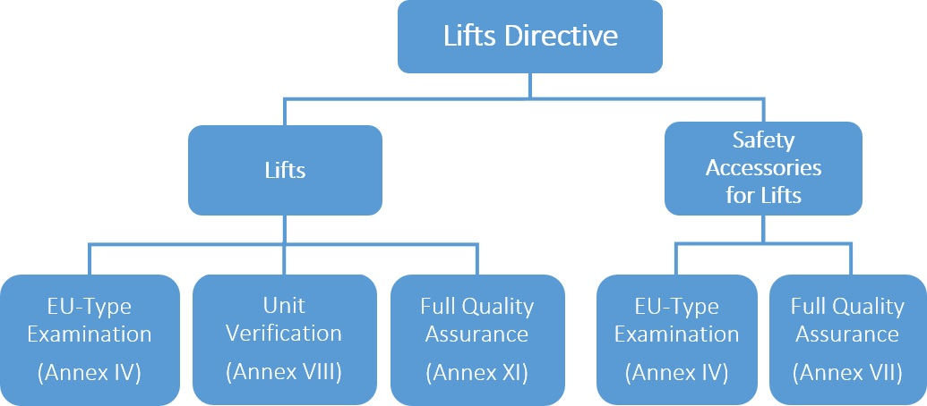 lift-process