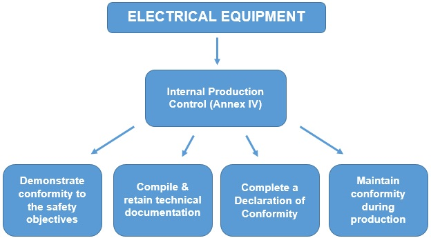 CE Marking Electrical Equipment Process