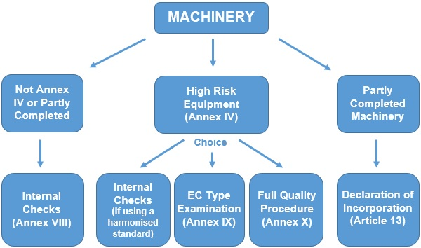Route for conformity for CE marking machinery