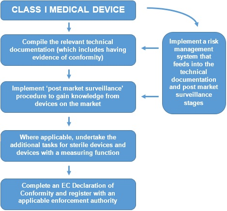 Medical Devices CE Marking Process