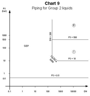 pressure-equipment-chart