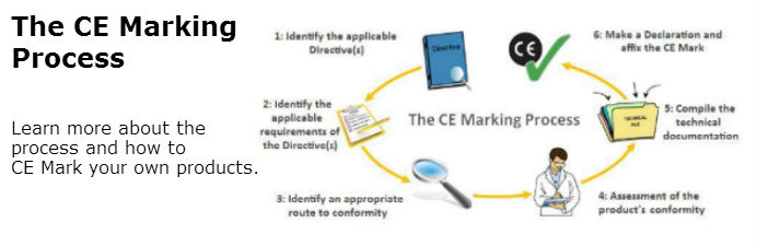 What is CE Marking Process