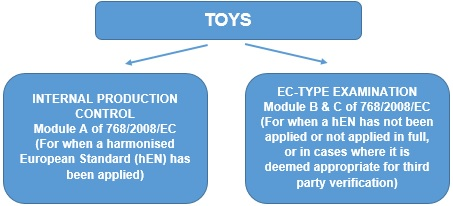 Safety of Toys Conformity Process